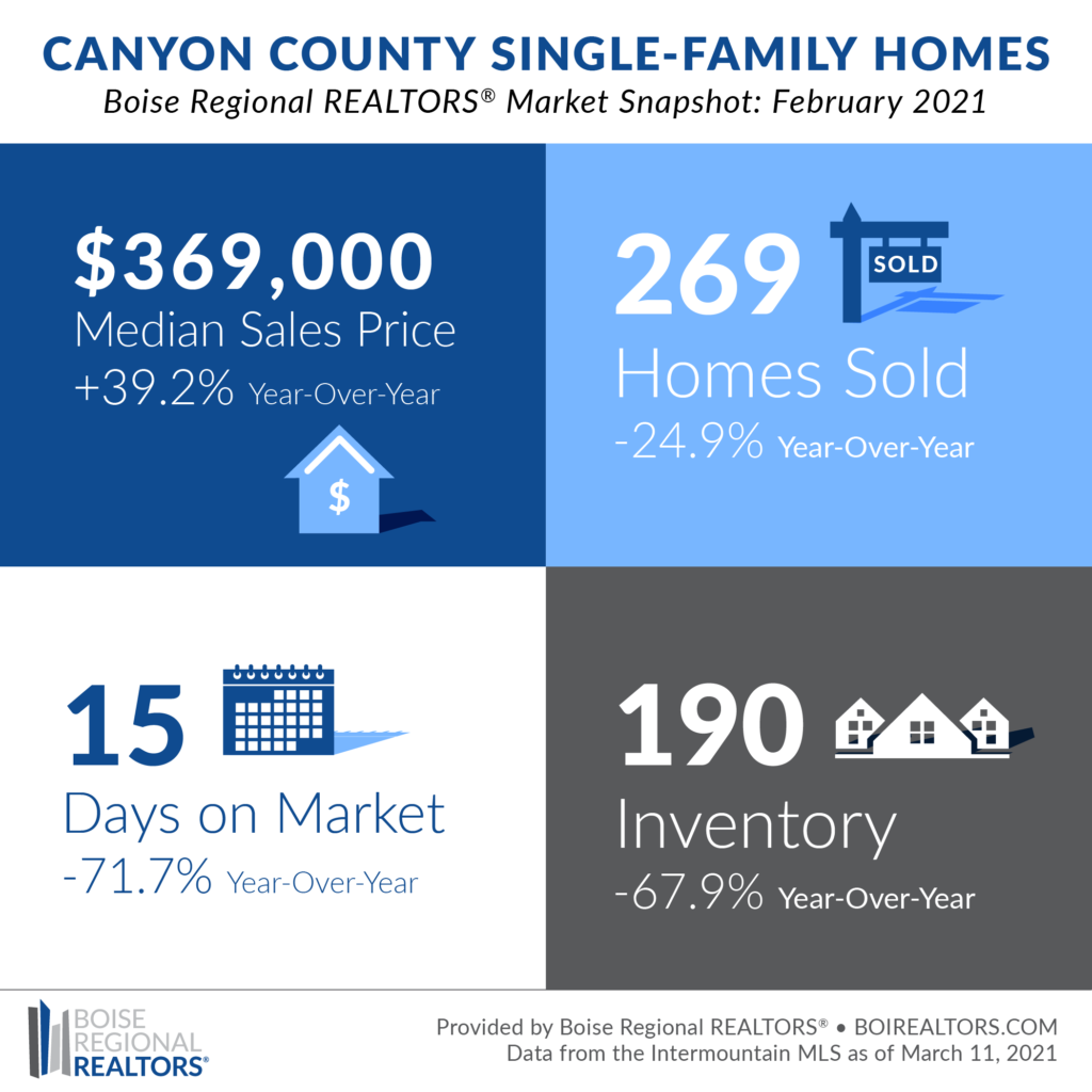 Canyon county Market Trends
