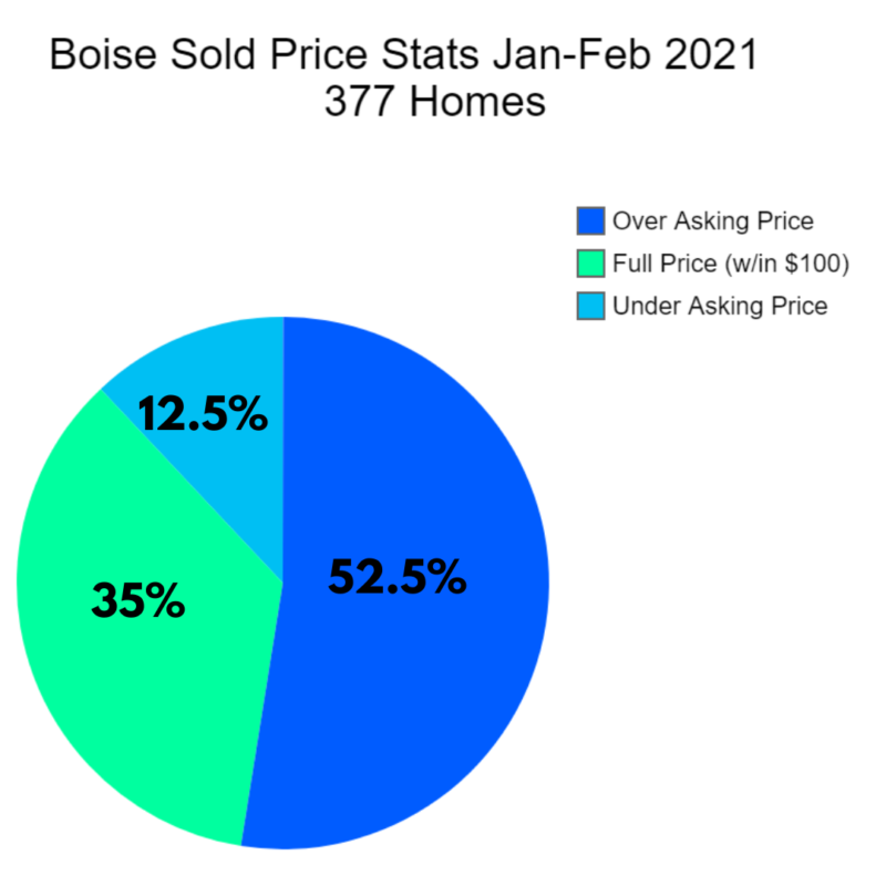 Jan-Feb Boise Metro Market Trends
