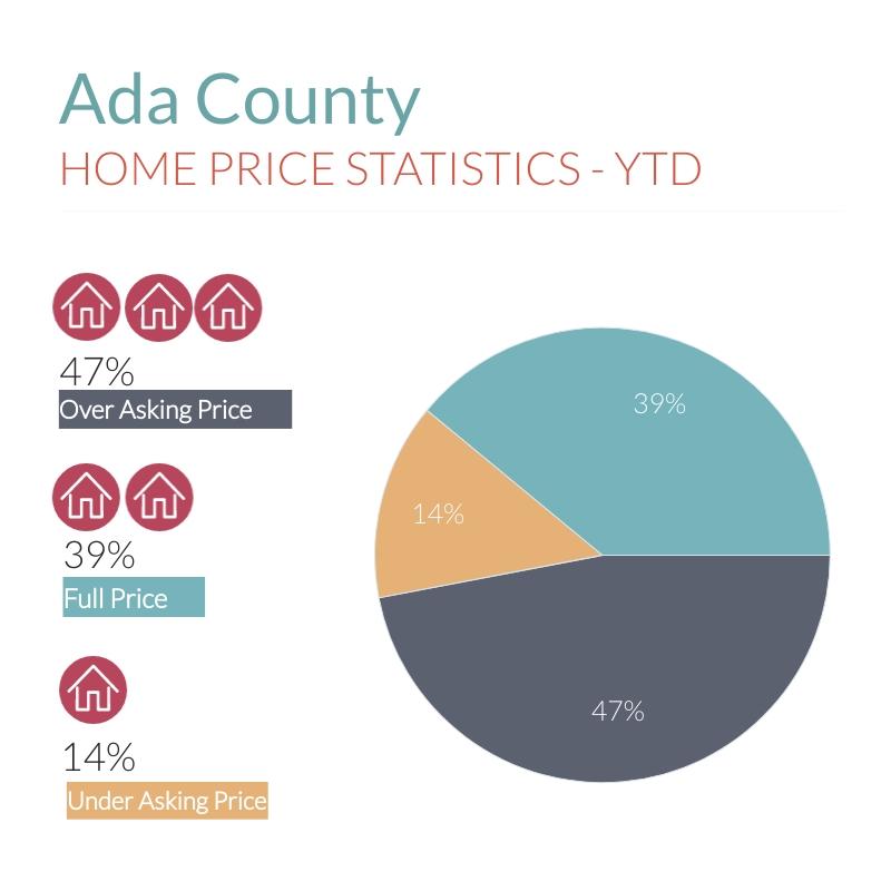 Ada County 2021 market stats